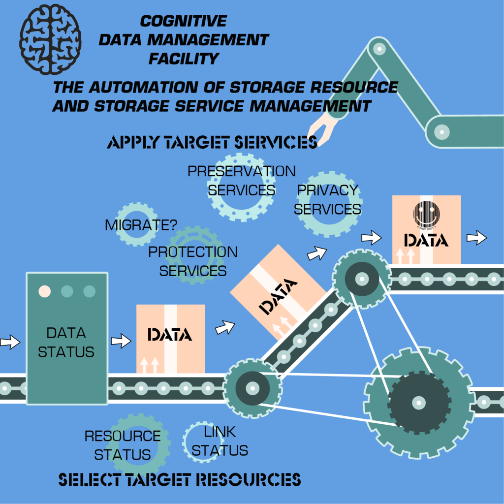 Cognitive Data Management Facility