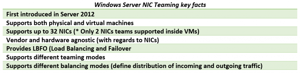 Windows Server NIC Teaming key facts