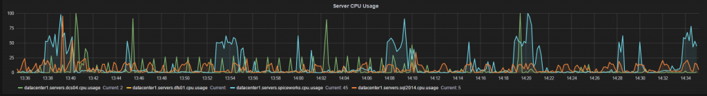 Graylog view server CPU usage diagram