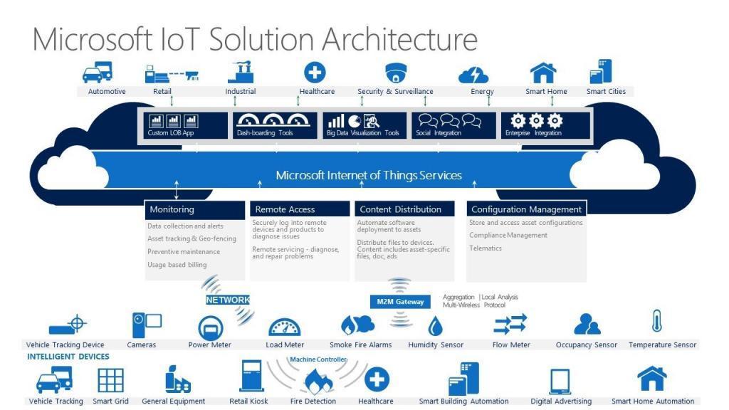 Microsoft IoT Solution Architecture
