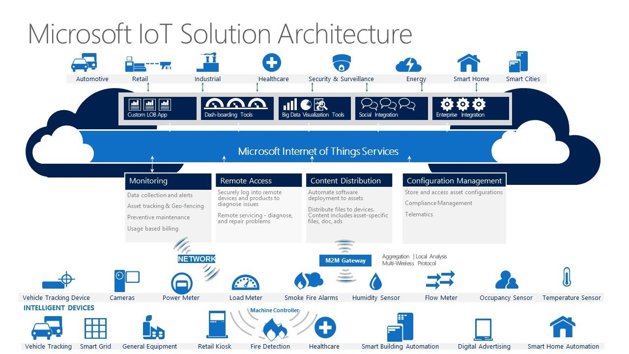 Microsoft announces iot central saas platform to simplify for Architecture iot