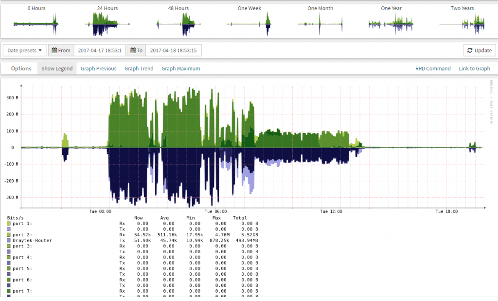 You can't have too much monitoring | StarWind Blog