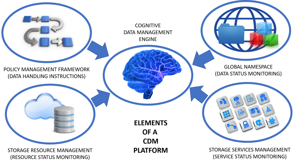 Elements of a Cognitive Data Management platform