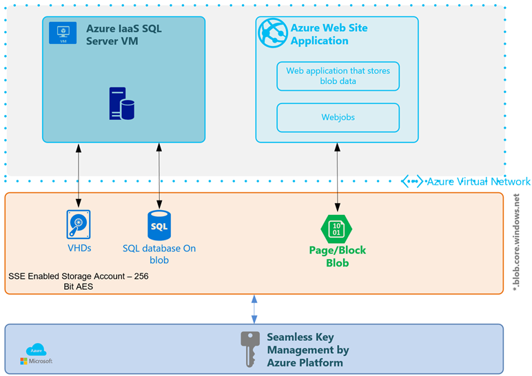 Azure Storage Service Encryption