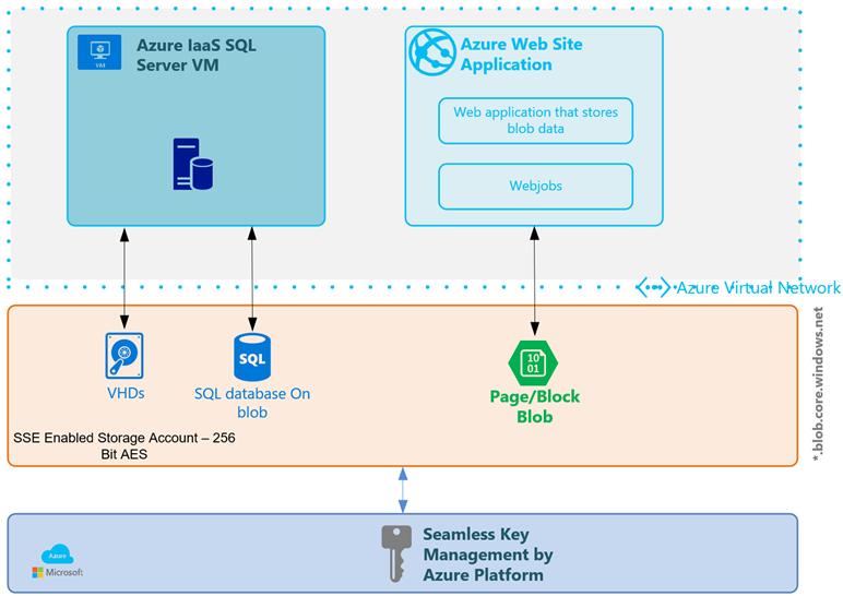 Azure Introduces Storage Service Encryption for Managed