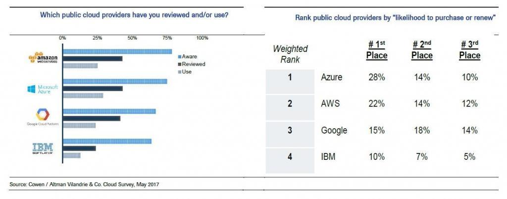 public cloud providers survey results diagram