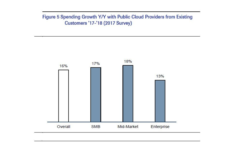 Spending Growth YY with Public Cloud Provides 2017 survey results