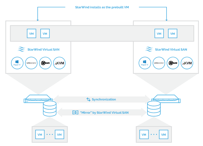 VSAN from StarWind overall architecture