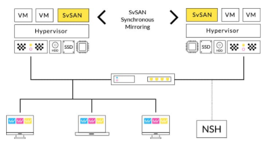 StorMagic SvSAN overall architecture