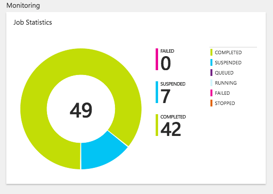 Azure Monitoring Job Statistics