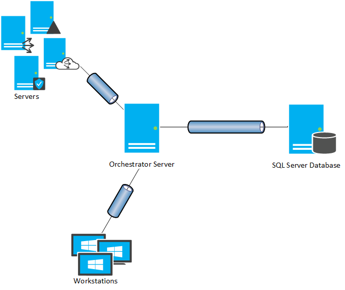 System Center Orchestrator Architecture