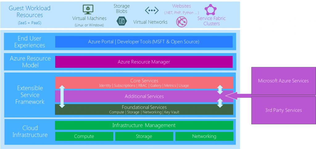 Services and Features Available in Azure Stack