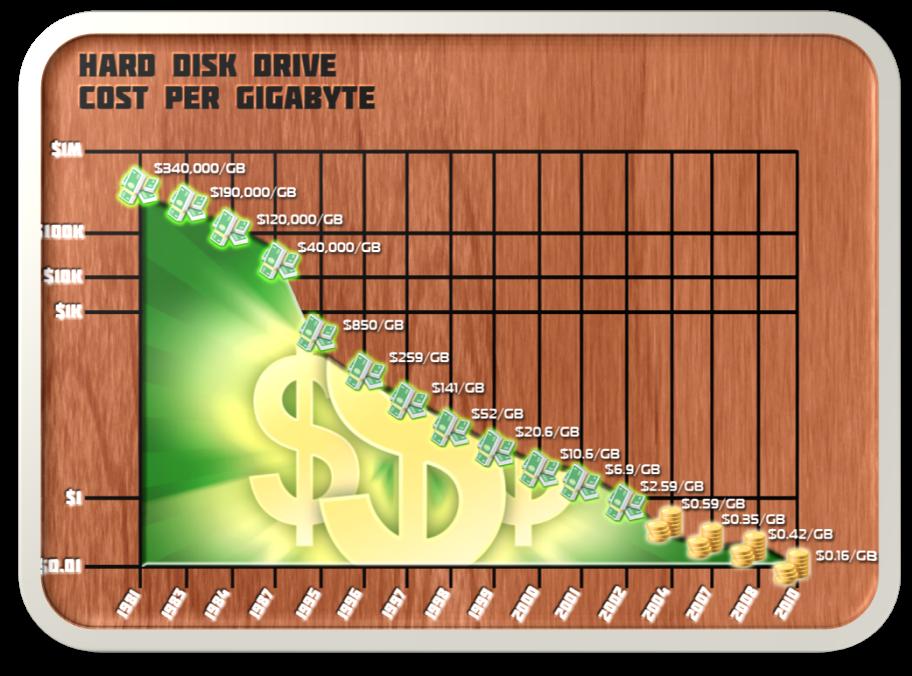 Hard disk drive cost per gigabyte