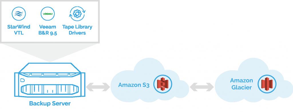 StarWind Cloud VTL configuration