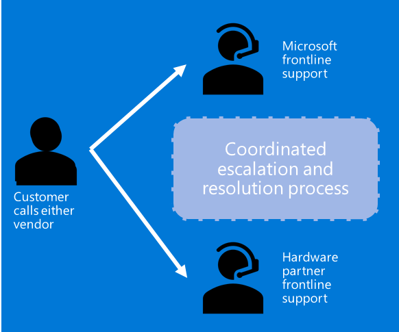Azure coordinated escalation and resolution process