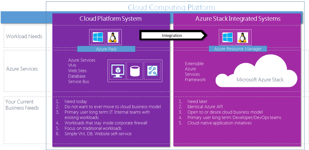 Azure Cloud computing platform