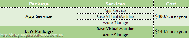 Azure Stack Costs in the Capacity Model