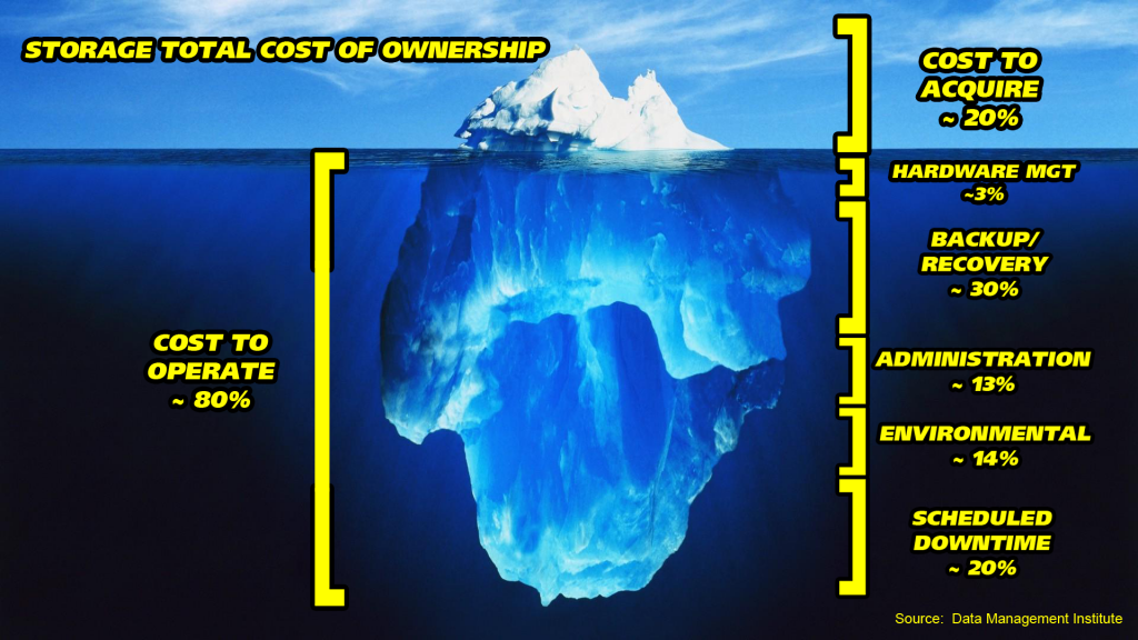 storage total cost of ownership