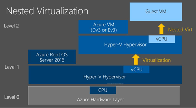 Azure Nested Virtualization diagram