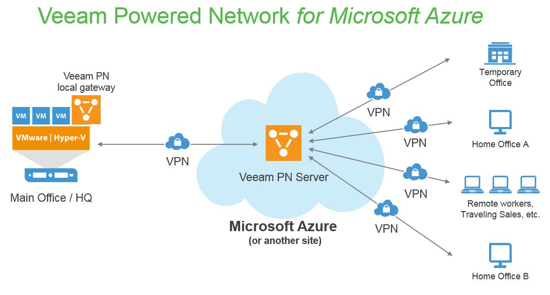 Azure vpn gateway vm