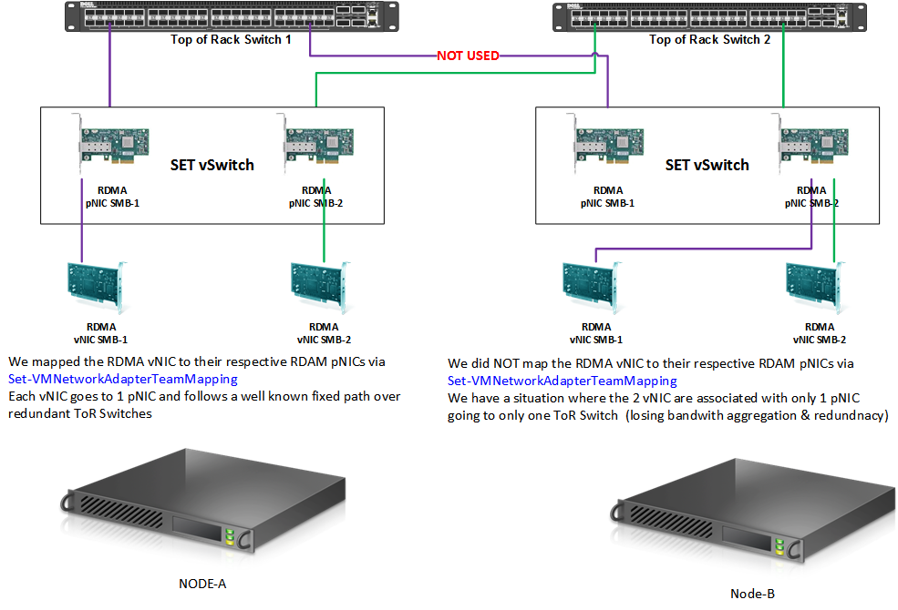 complete Switch Embedded Teaming configuration