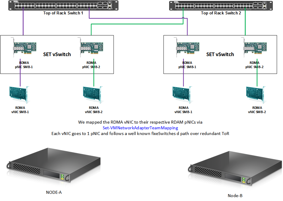 mapped RDMA vNIC to their respective RDMA pNIC