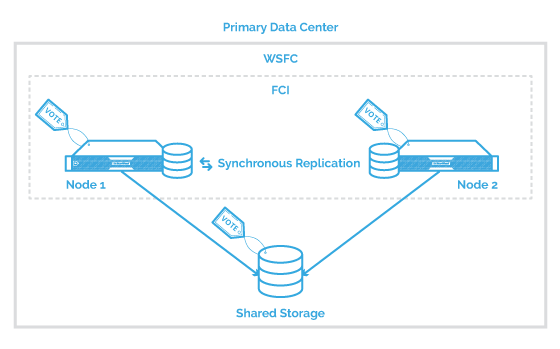 shared storage configuration for Primary Data Center