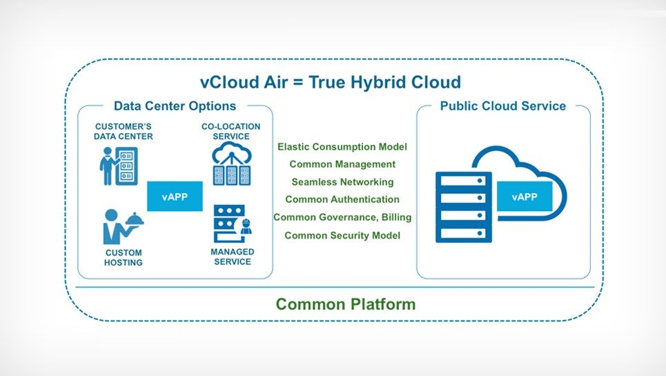 vCloud Air common platform
