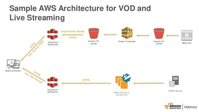 Sample AWS Architecture for VOD and Live streaming