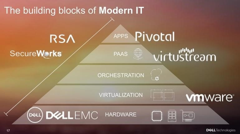 the building blocks of modern IT