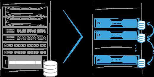 Hyperconverged system
