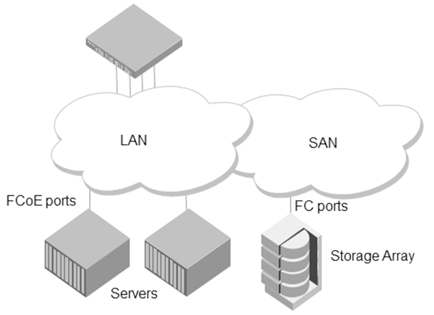 LAN and SAN shared on the same physical network