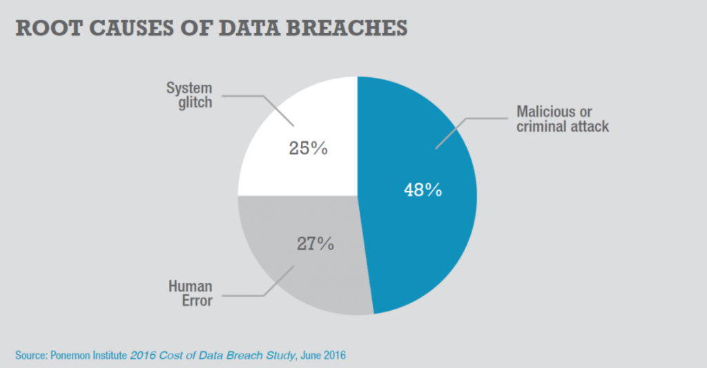 Root causes of data breaches