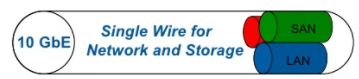 Single Wire For Network and Storage