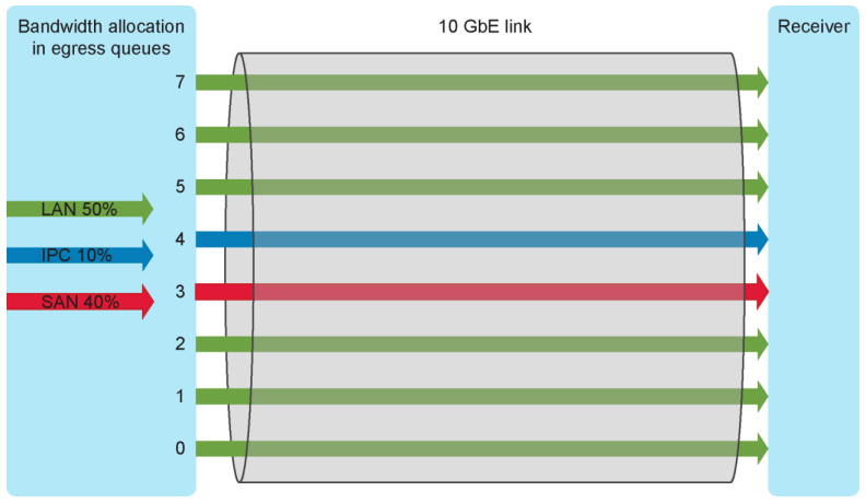 Bandwith allocation in egress queues with 10 GbE link
