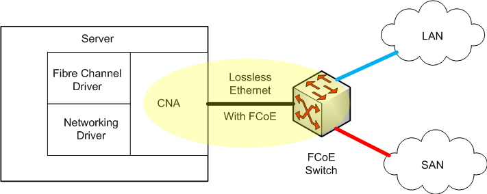 Converged Network Adapter for Fiber Channel over Ethernet