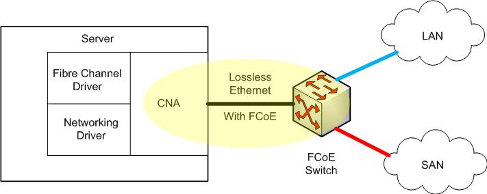 The dark side of converged storage networks | StarWind Blog