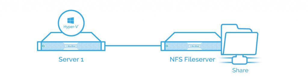 NFS file server configuration