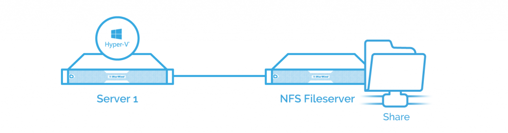 Network File System: access your files remotely as easily as if they