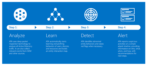 Microsoft Advanced Threat Analytics sequence
