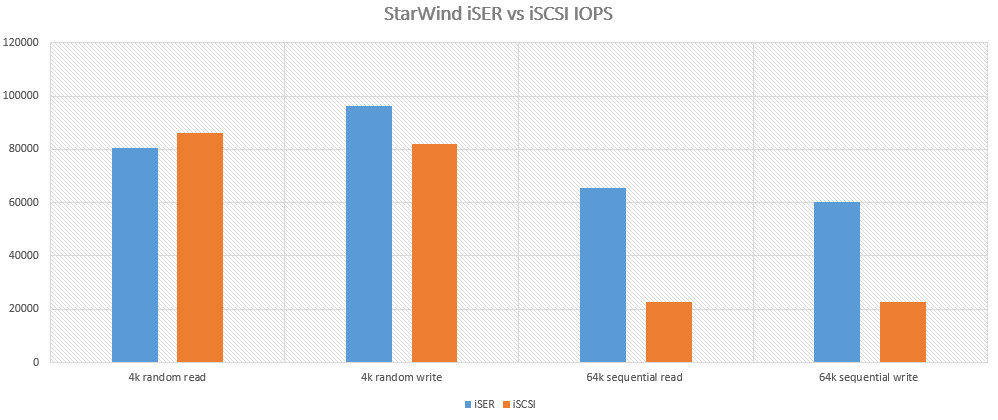 StarWind iSER vs iSCSI IOPS