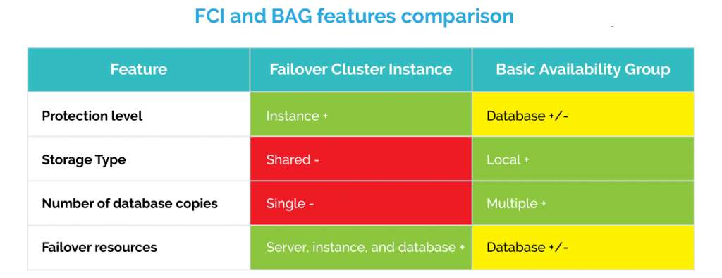 SQL Server FCI and Basic Availability Group comparison table