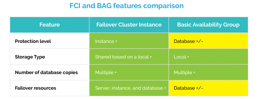FCI and BAG features comparison table