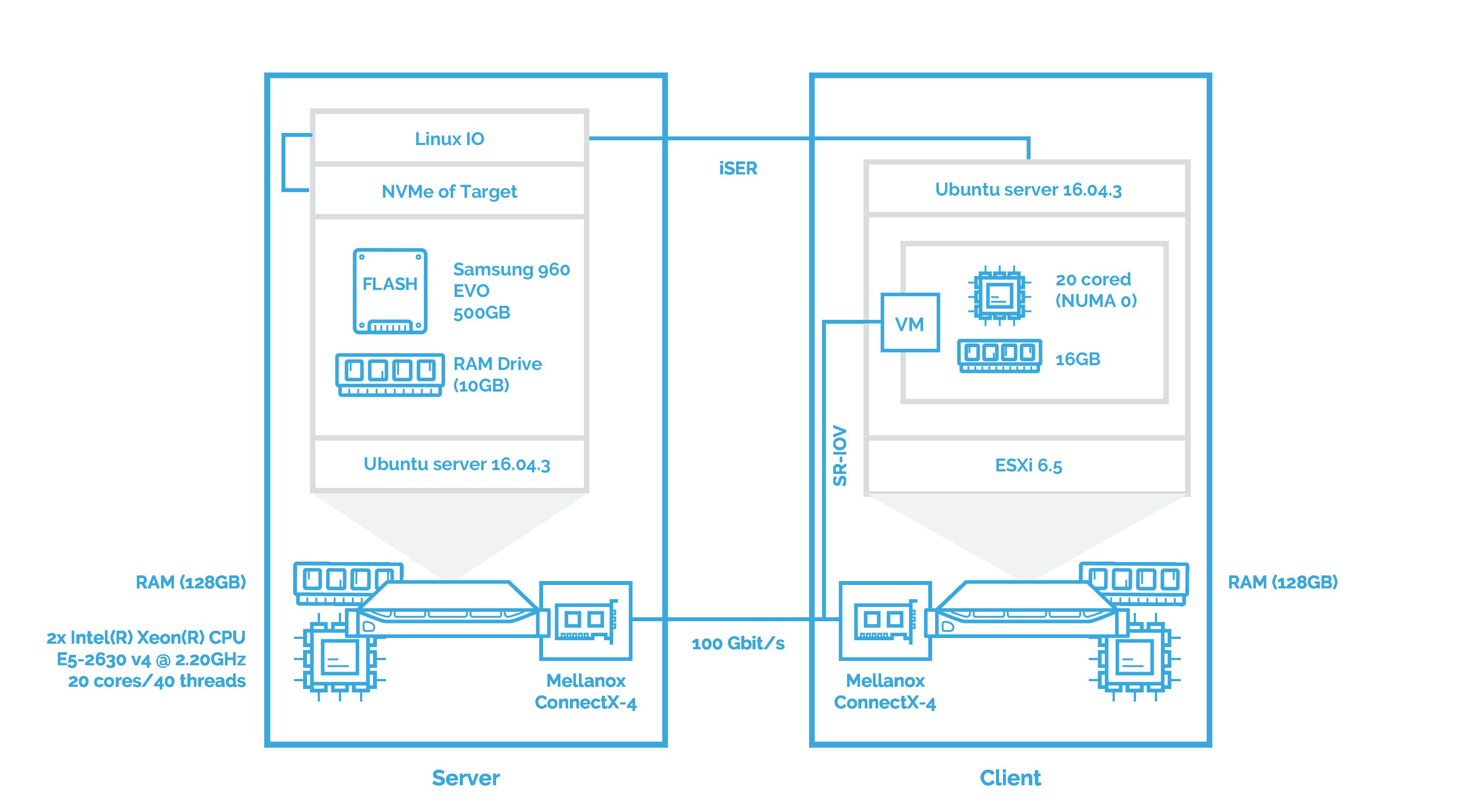 Intel SPDK NVMe over Fabrics [NVMe-oF] Target Performance Tuning