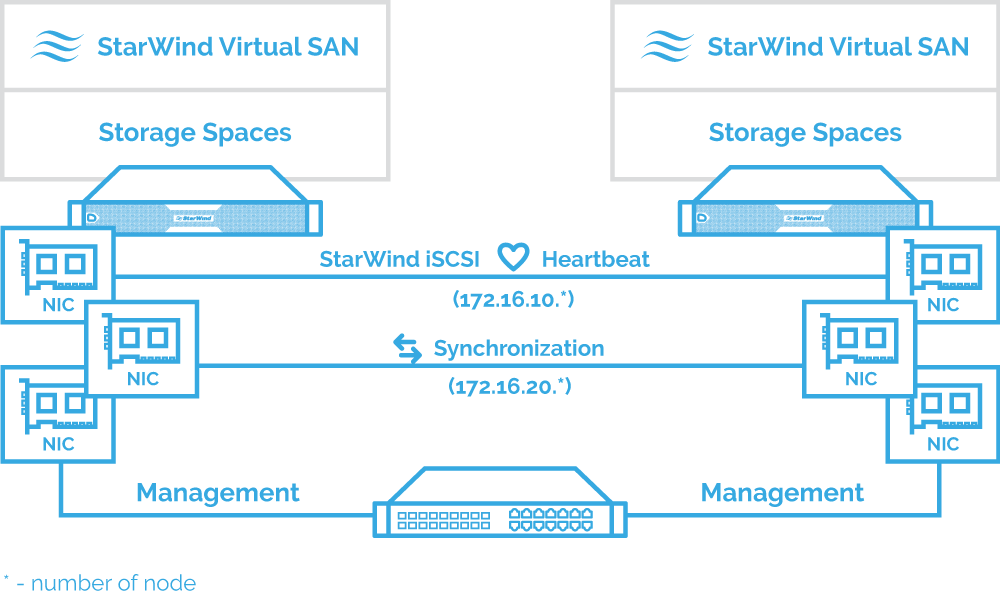 1 StarWind HA with Storage Spaces environment diagram