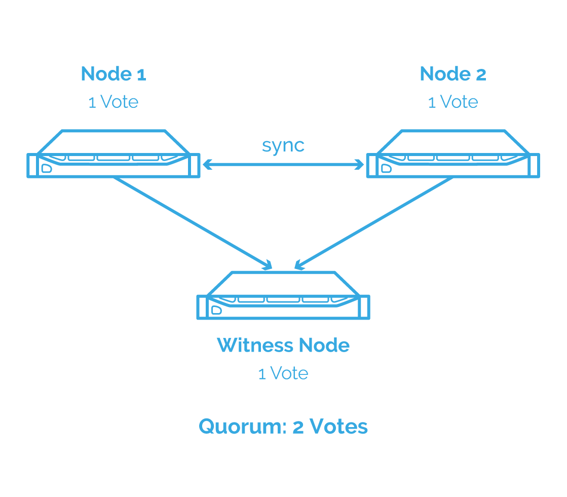 Node Majority with StarWind VSAN
