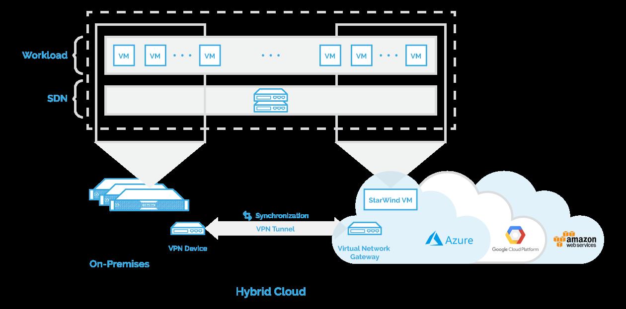 Hybrid deployment architectures