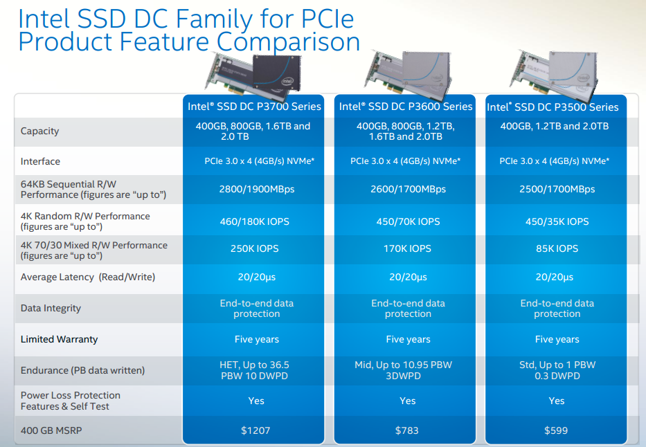 Intel SSD DC Family