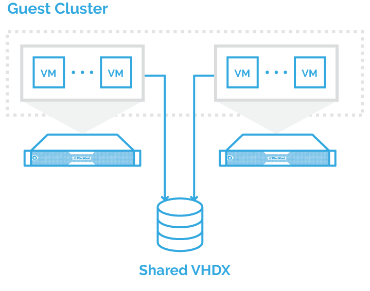 guest-cluster-sharing-vhdx