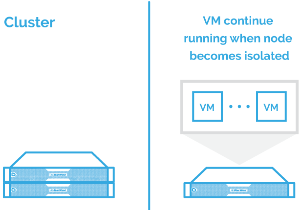 vm-compute-resiliency-node-isolation